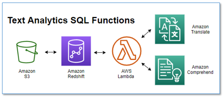 Translate and analyze text using SQL functions with Amazon Redshift, Amazon Translate, and Amazon Comprehend