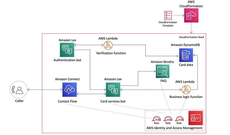 Build conversational experiences for credit card services using Amazon Lex