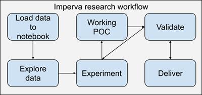 How Imperva expedites ML development and collaboration via Amazon SageMaker notebooks