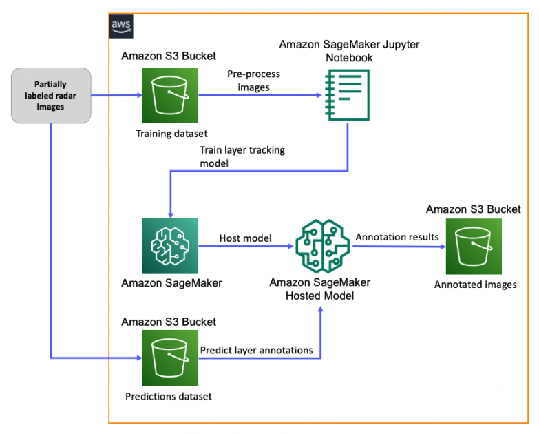 How NSF's iHARP researchers are enabling active learning for polar ice analysis using Amazon SageMaker and Amazon A2I