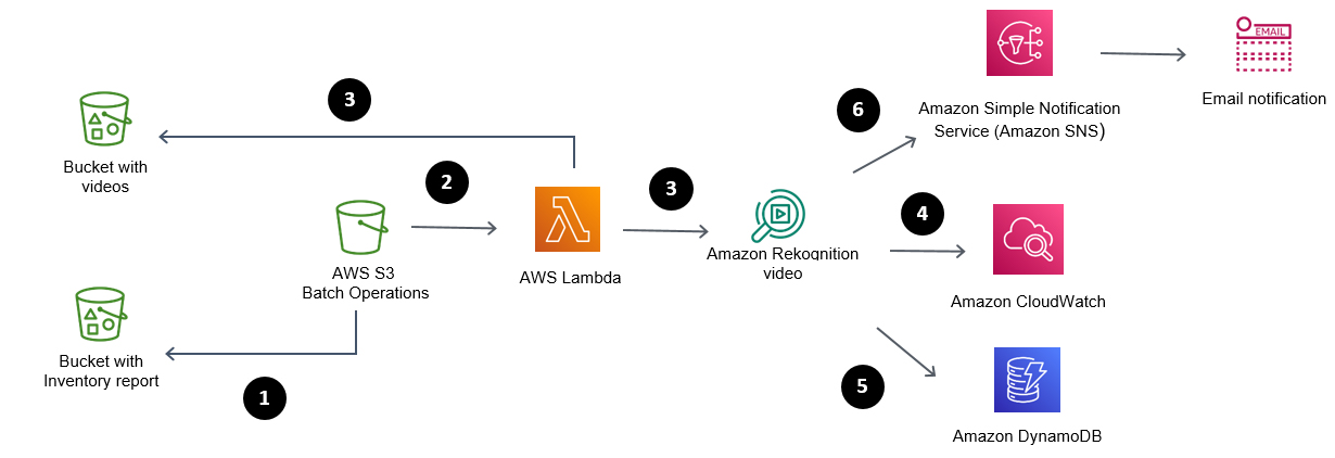 Scan Amazon S3 buckets for content moderation using S3 Batch and Amazon Rekognition