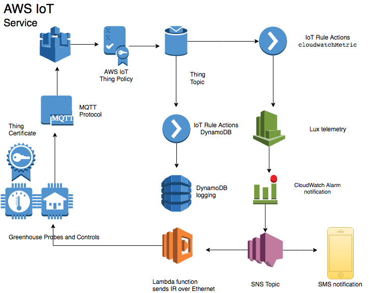 The internet of things on aws official blog for Architecture iot