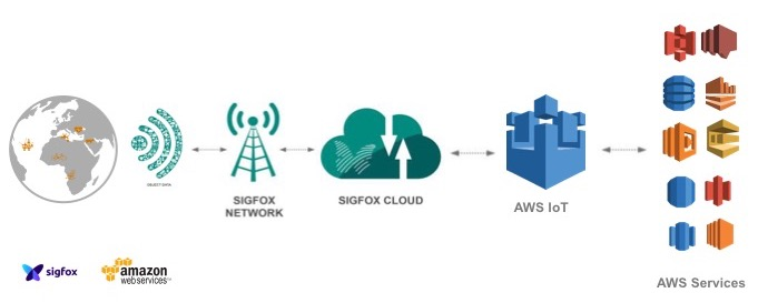 Connect Your Devices To Aws Iot Using The Sigfox Network