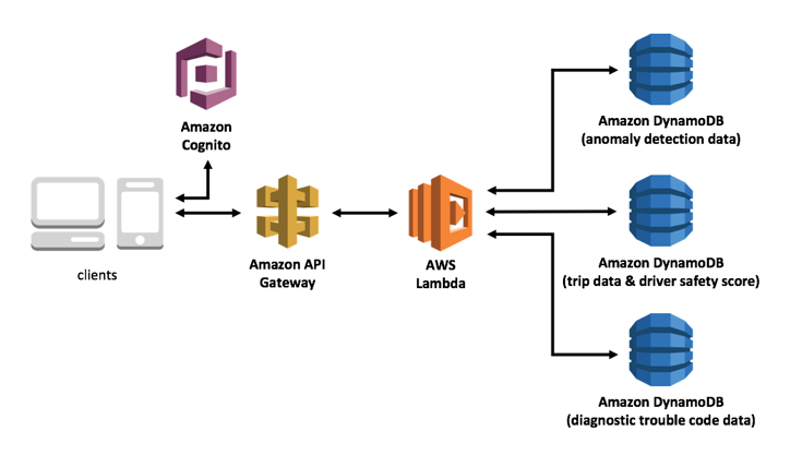 Building Connected Vehicle Solutions on the AWS Cloud | The