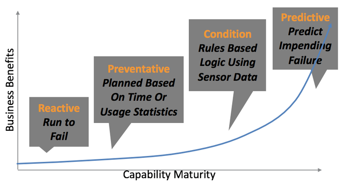 Advancing Maintenance Maturity of Distributed IoT Applications with