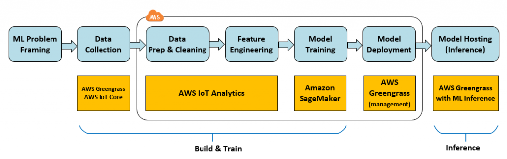Using AWS IoT for Predictive Maintenance | The Internet of