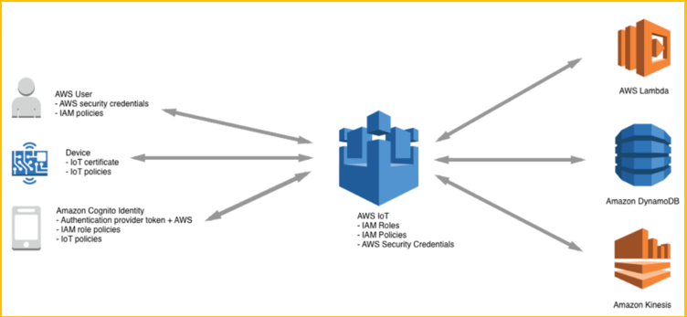 Ensure Secure Communication with AWS IoT Core Using the