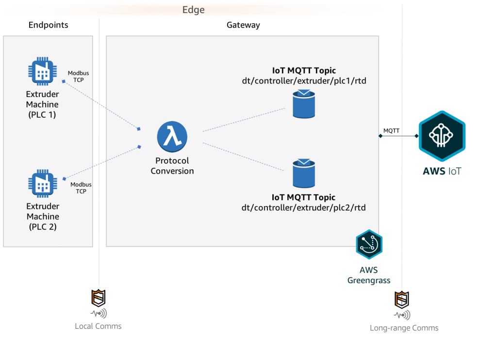 Perform Protocol Conversion at the Edge with AWS Lambda and AWS