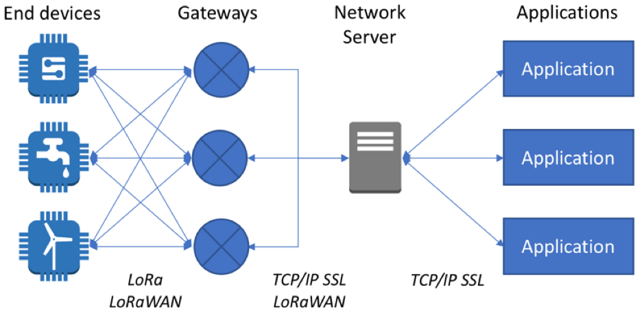 Connect your devices to AWS IoT using LoRaWAN | The Internet