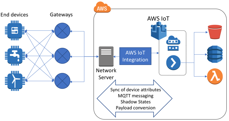 Connect your devices to AWS IoT using LoRaWAN | The Internet of