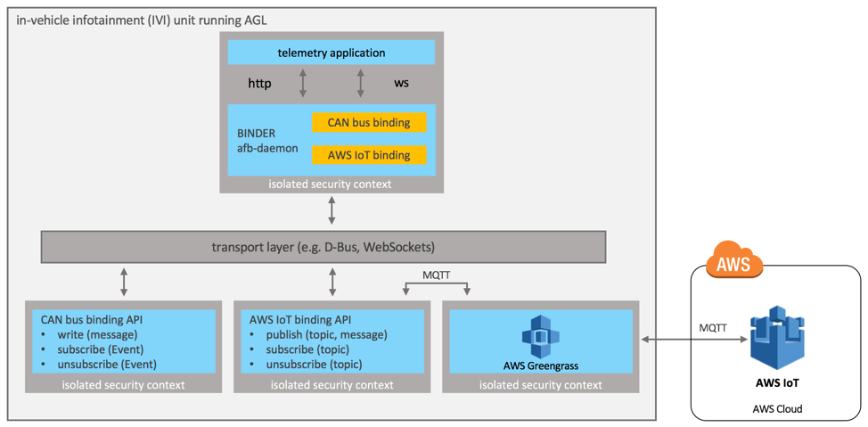 AWS IoT Framework for AGL architecture