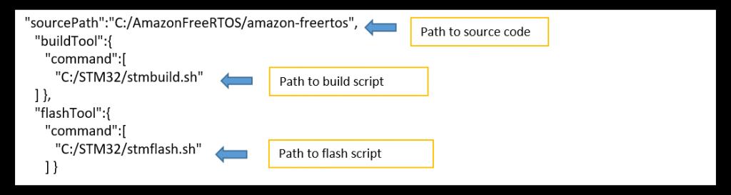 AWS IoT Device Tester for Amazon FreeRTOS and AWS IoT Device Tester