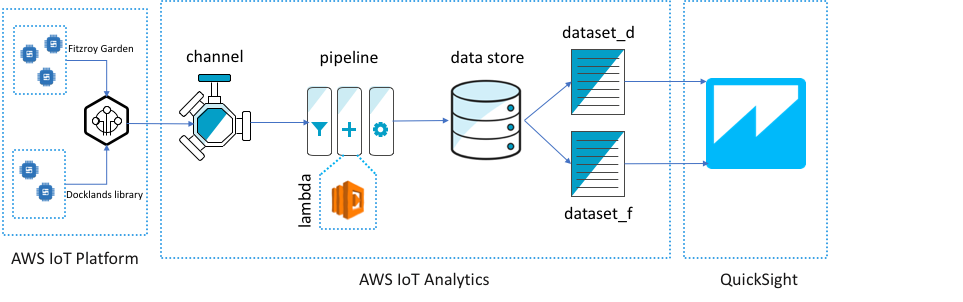 Using AWS IoT Analytics to Prepare Data for QuickSight Time