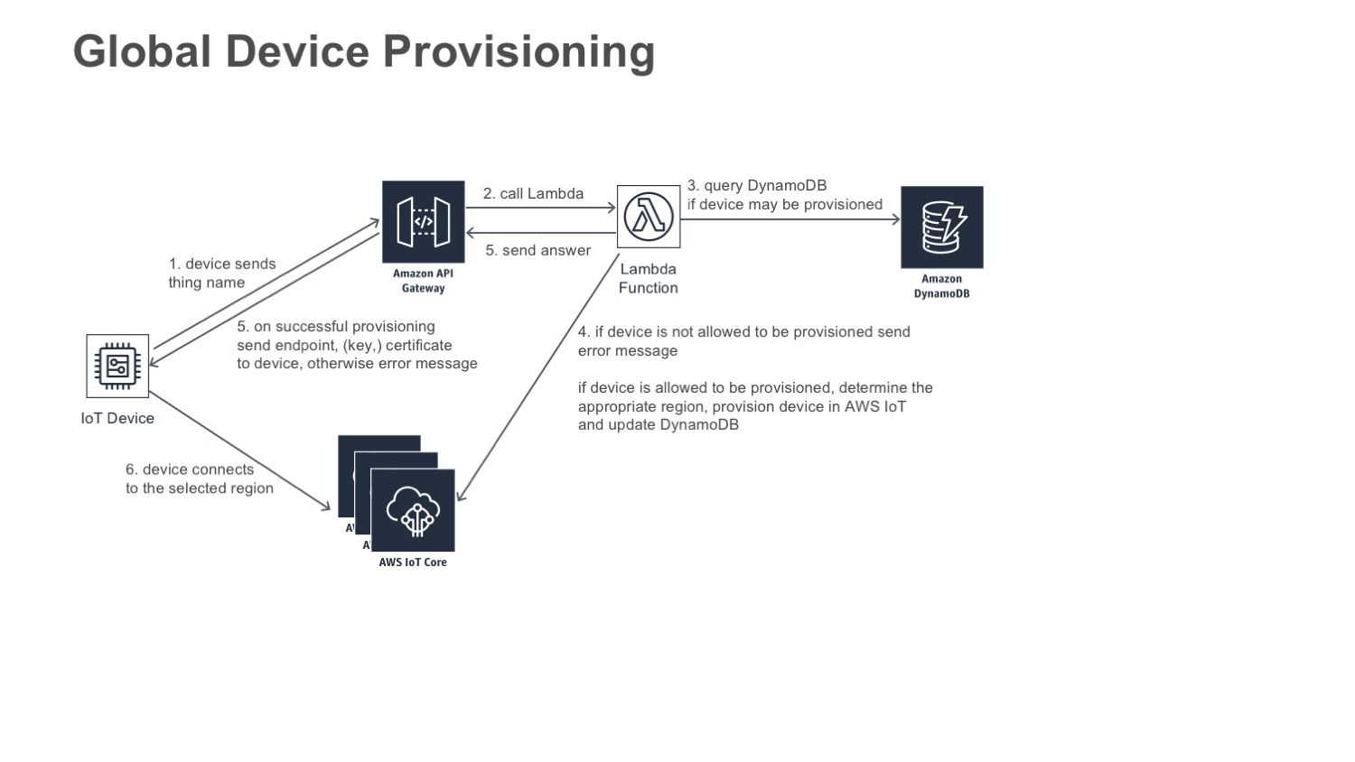 Provision Devices Globally with AWS IoT | The Internet of Things on