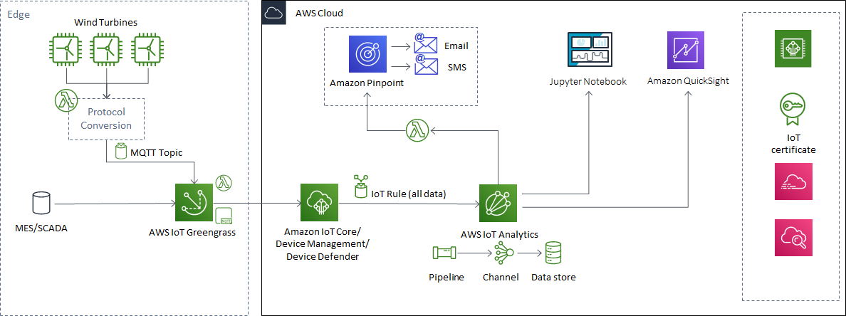 Using AWS IoT Services for Asset Condition Monitoring | The Internet