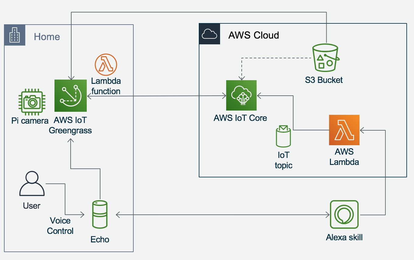 How to Install a Face Recognition Model at the Edge Device with AWS