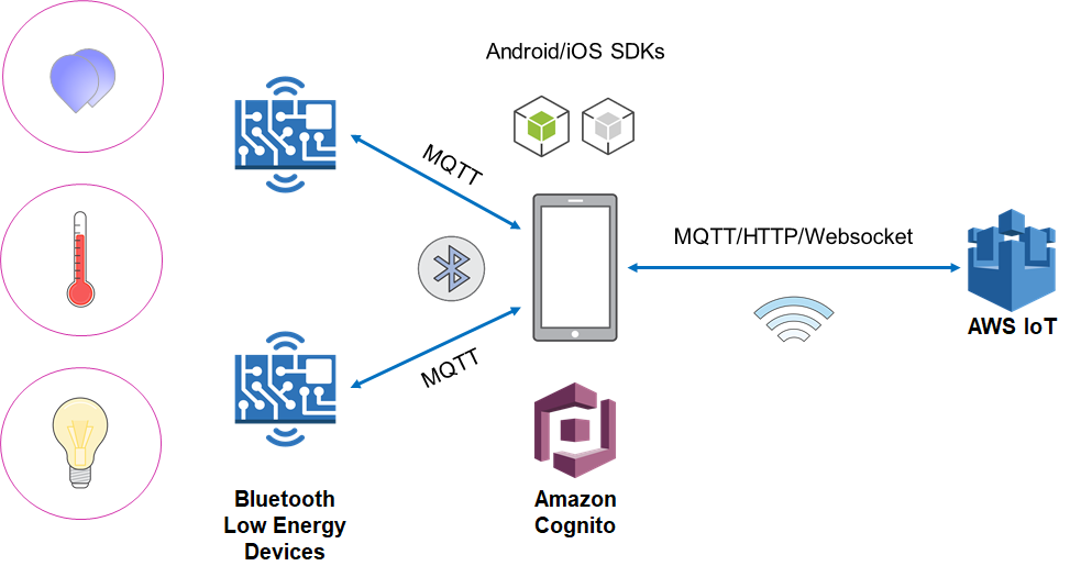 Announcing support for Bluetooth Low Energy in Amazon