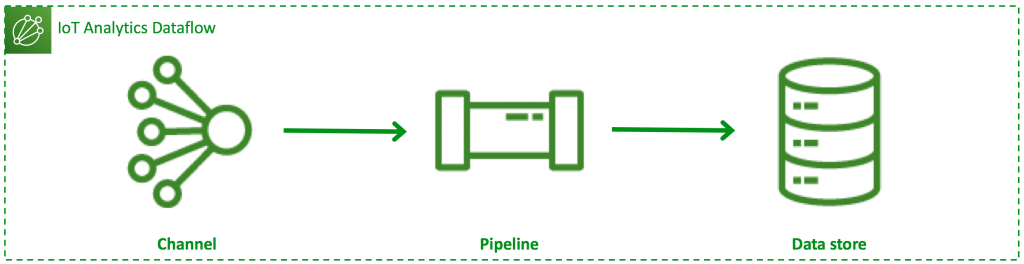 Type 1 dataflow: 1 channel, 1 pipeline, 1 data store