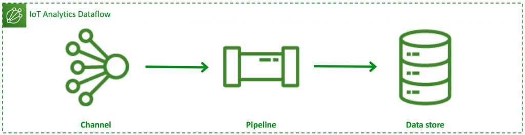 Type 1 dataflow: 1 channel, 1 pipeline, 1 data store