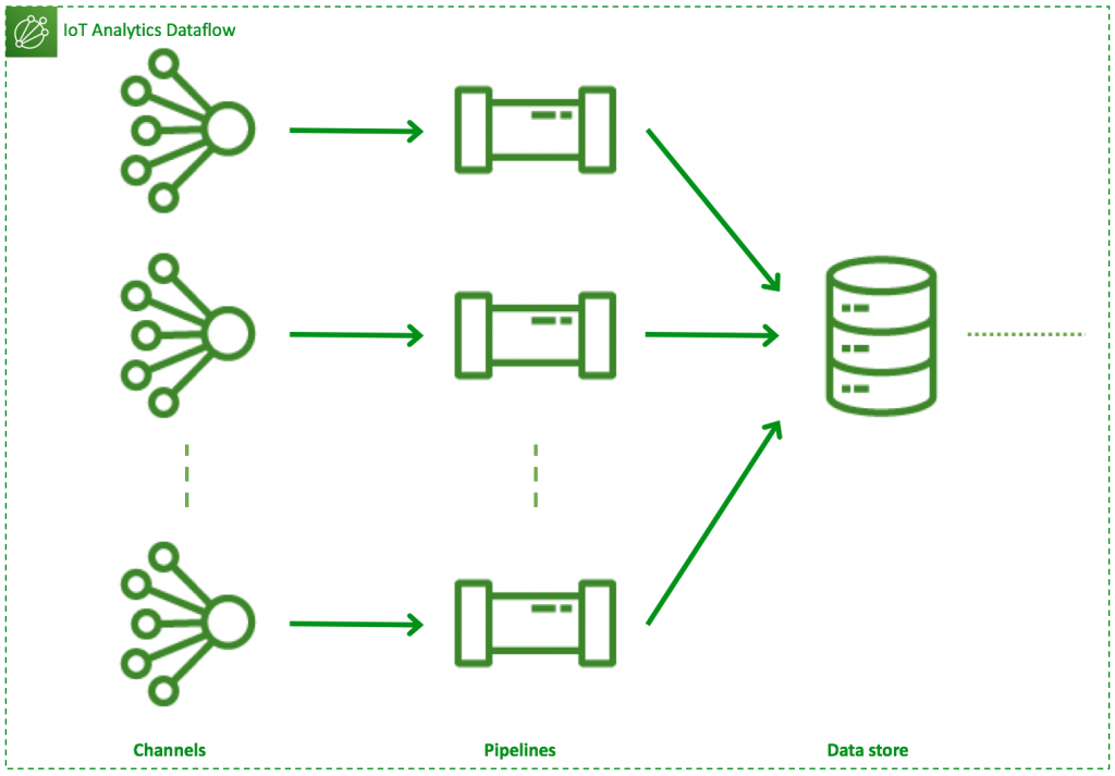 Type 2 dataflow: N channels, N pipelines, 1 data store