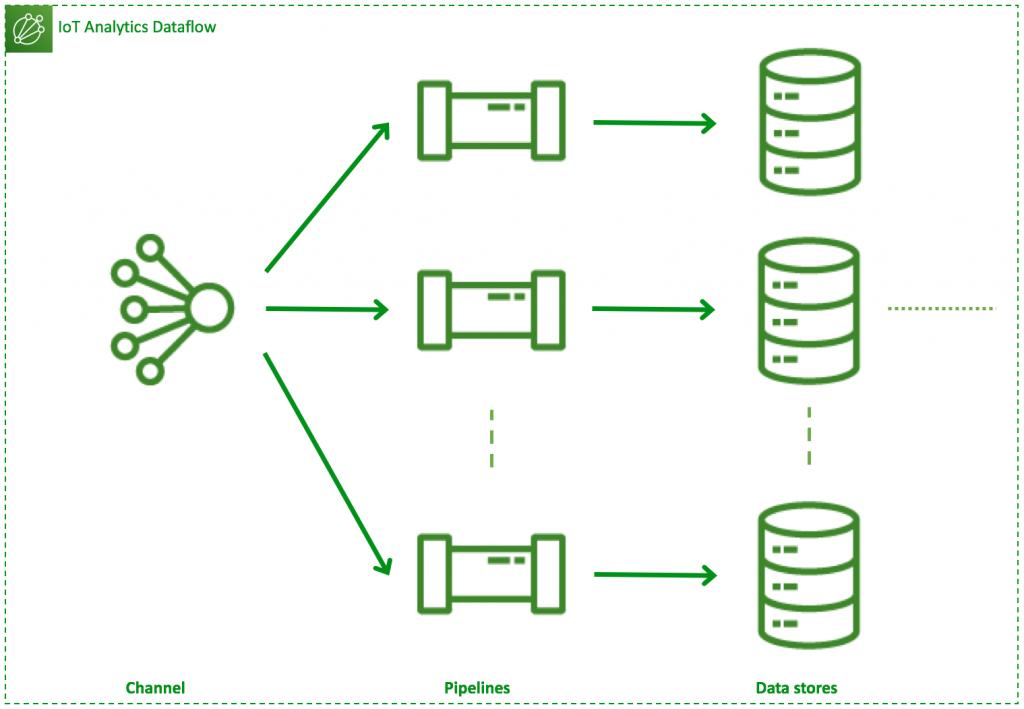 Type 3 dataflow: One channel, N pipelines, N data stores