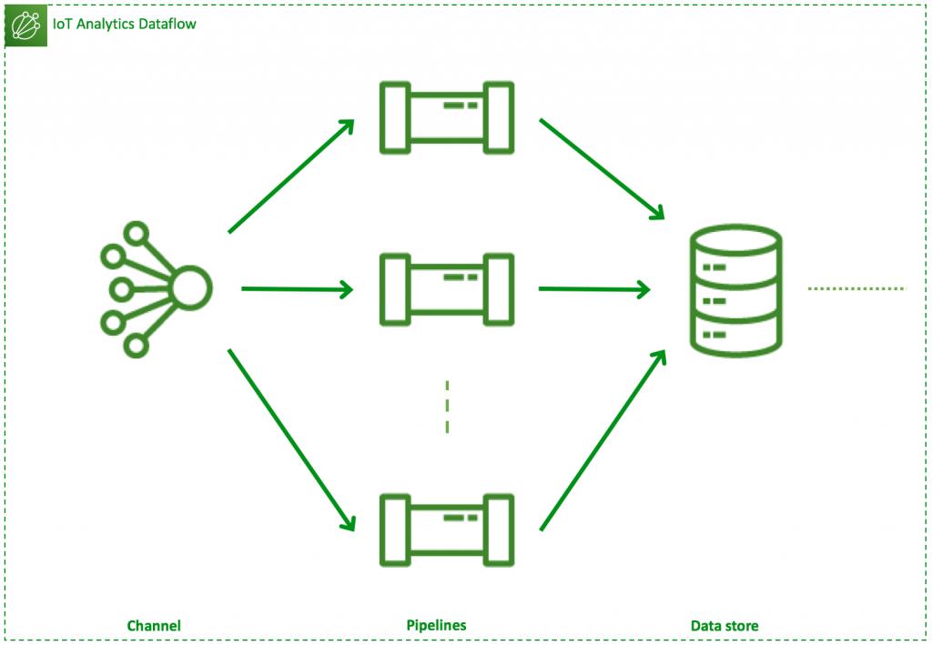 Type 4 dataflow: 1 channel, N pipelines, 1 data store