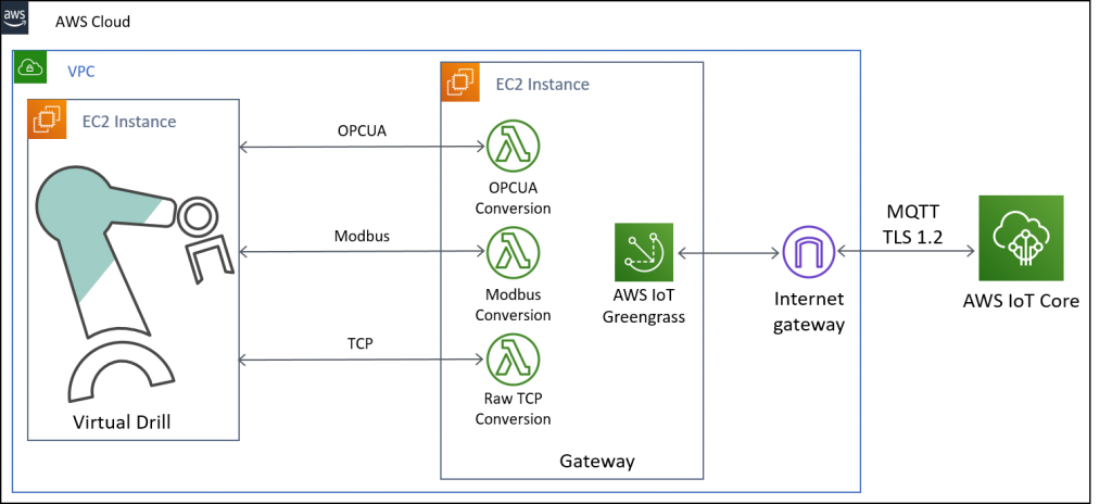 Architecture diagram with virtual drill on the left, connected to AWS IoT Greengrass using three methods: OPCUA, Modbus and TCP. Greengrass runs on EC2 as well and connects to AWS IoT Core using MQTT over TLS 1.2 through an Internet Gateway.