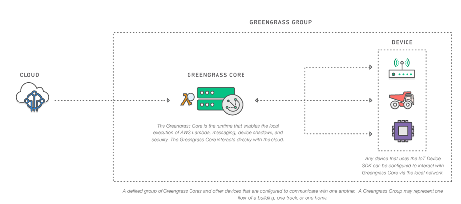 Basic Architecture of AWS IoT Greengrass