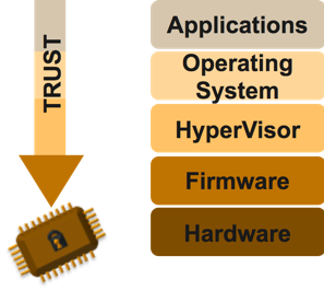 Chain of trust in a device starting from Applications and flowing down through Operating System, Hypervisor, Firmware and finally ending at the Hardware which forms the root of trust.