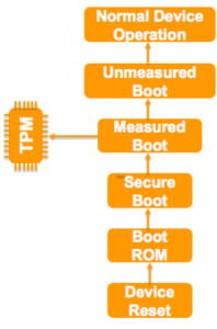The sequence of boot operations on a device reset. The Boot ROM initiates the boot from a trusted location and each subsequent image that forms part of the boot sequence is evaluated before execution till it enters normal device operation.