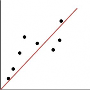 scattor plot of points that follows a linear pattern