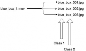 example diagram showing extract frame file names with class name prefix