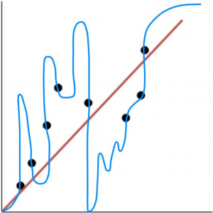Scattor plot example of overfitting