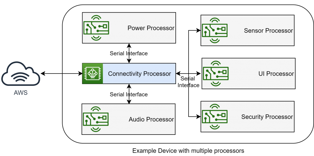 Image that shows an example device with a primary connectivity processor connected to AWS IoT and multiple secondary processors connected via a serial interface