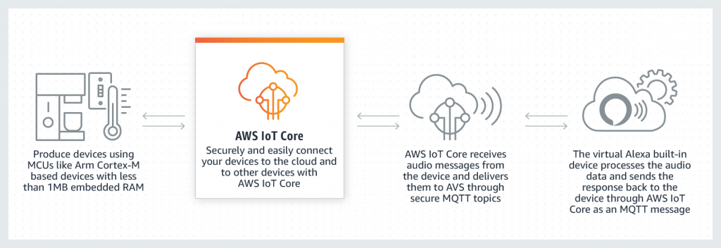 Introducing Alexa Voice Service (AVS) Integration for AWS IoT Core