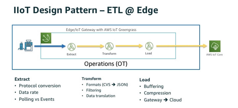 IIoT Design Pattern - ETL @ Edge