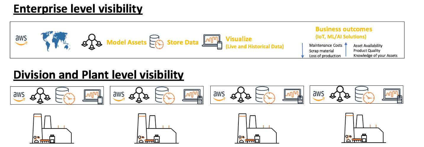 Enterprise level visibility with the AWS Connected Factory Solution