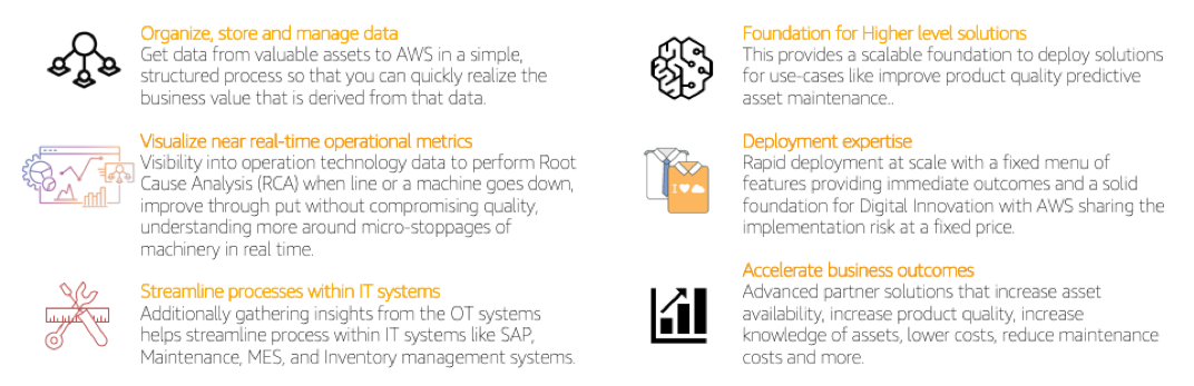 Benefits of the AWS Connected Factory Solution include: 1/ organize, store, and manage data, 2/ visualize near real-time operational metrics, 3/ streamline processes within IT systems, 4/ foundation for higher level solutions, 5/ deployment expertise, 6/ accelerate business outcomes.