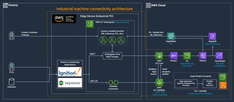 AWS Connected Factory Solution for Industrial Machine Connectivity architecture