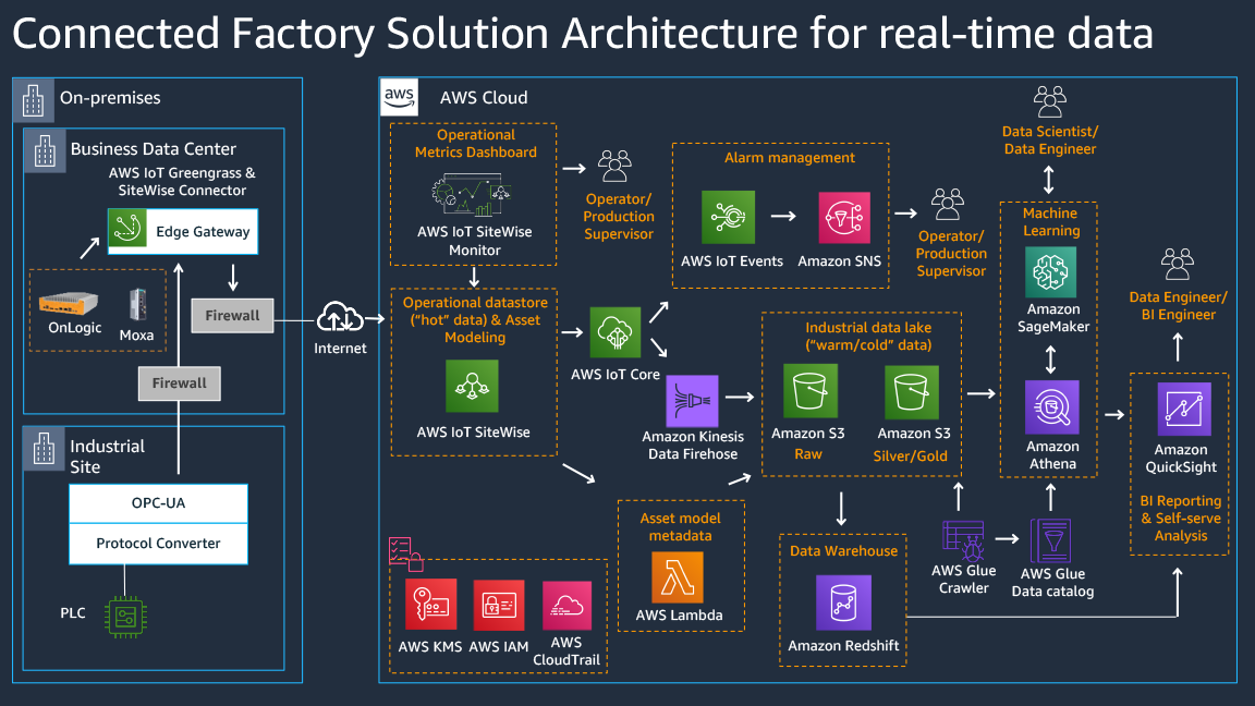 Connected Factory Solution Architecture for real-time data