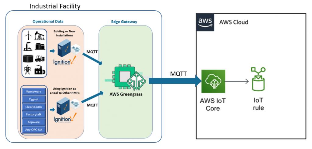 Connecting disparate industrial systems to AWS using Ignition Edge