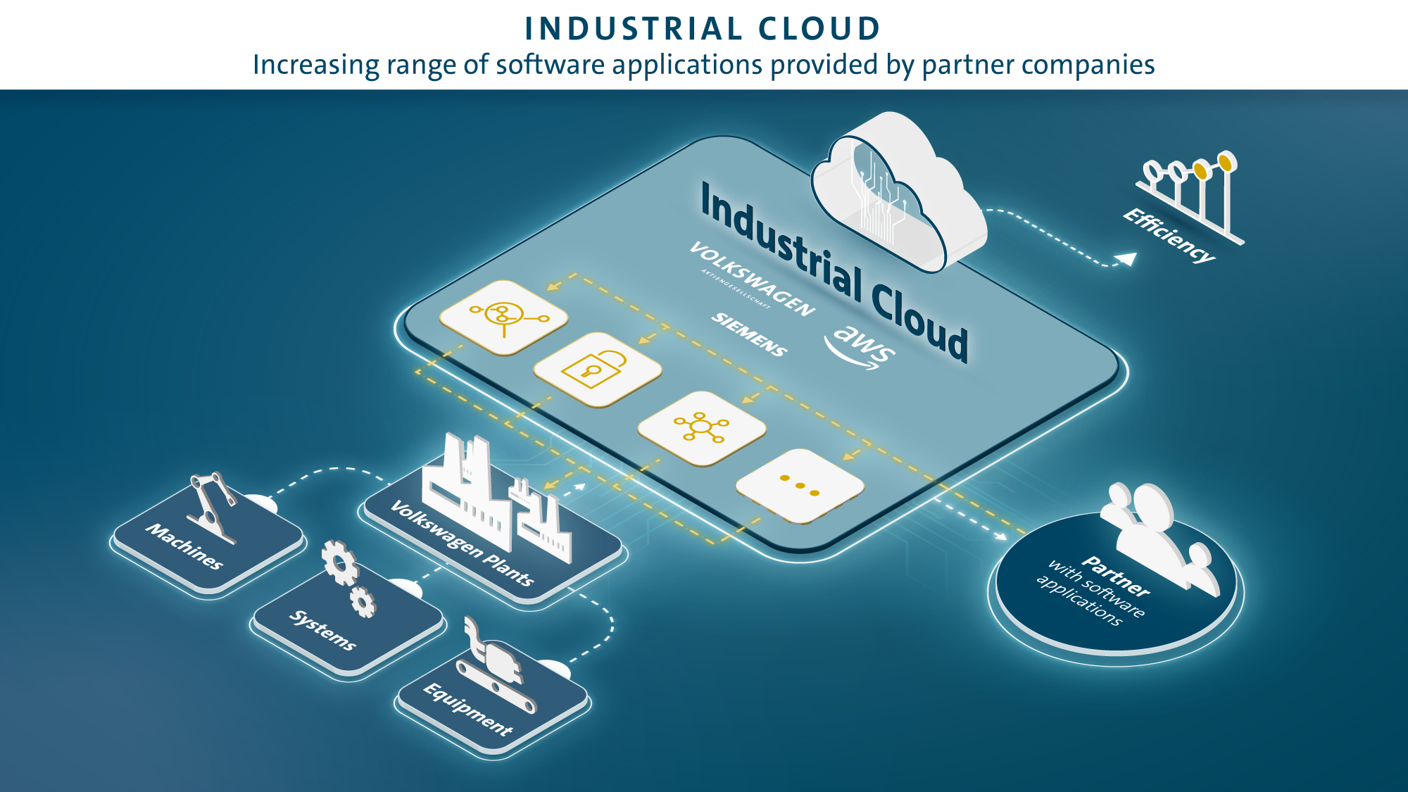 AWS and Volkswagen Industrial Cloud