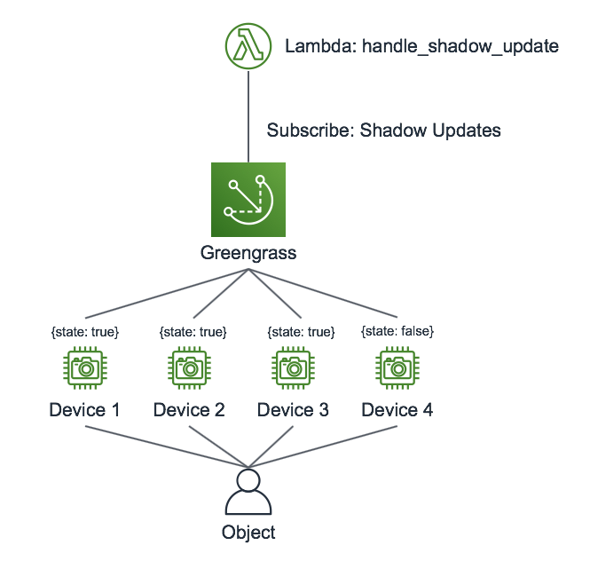 Determining state in systems with high-frequency updates using AWS IoT Greengrass