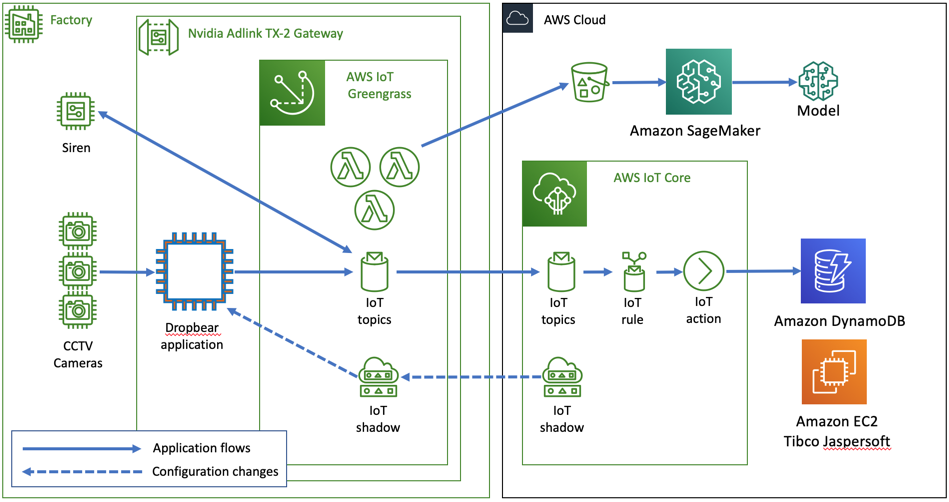 Improving industrial safety with video analytics, AWS IoT Core, and AWS IoT Greengrass