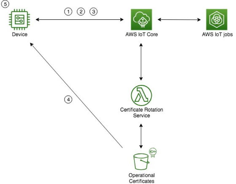 Provisioning with a bootstrap certificate in AWS IoT Core