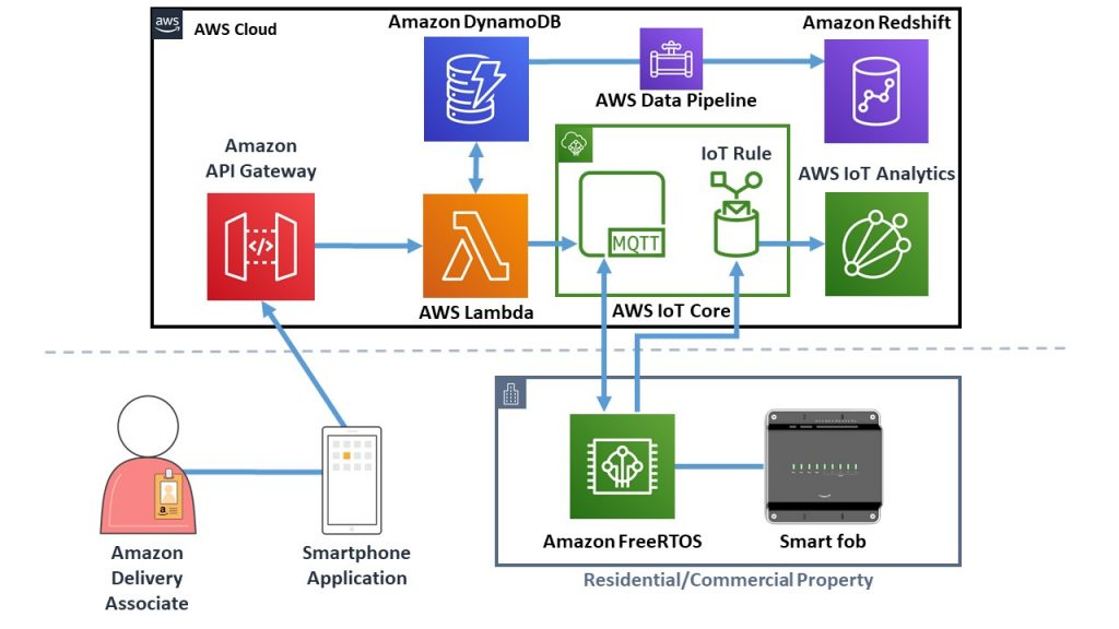 Amazon Key for Business solution with AWS IoT