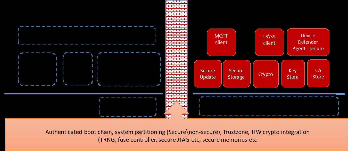 EmSpark Security Suite architecture diagram