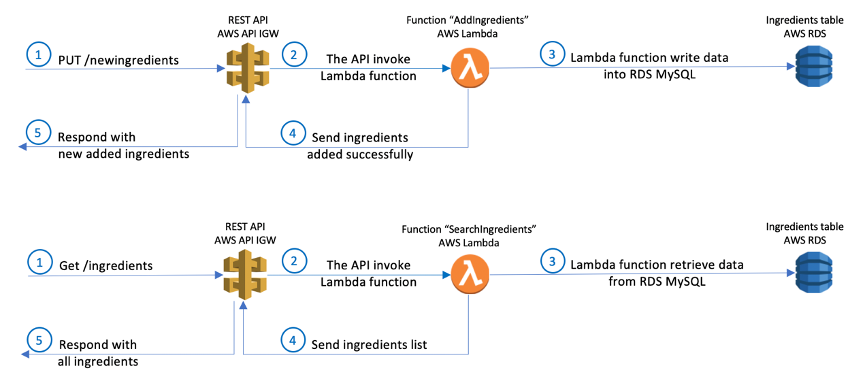 This image shows the solution architecture for the use case of End users add and search ingredients from tablet and mobile app