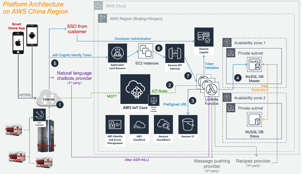 This image shows how the customer built a Smart Home Platform Architecture using AWS IoT Services in the AWS China Region