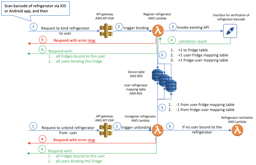 This image shows the solution architecture for the use case of users registering their refrigerator to the smart home platform.